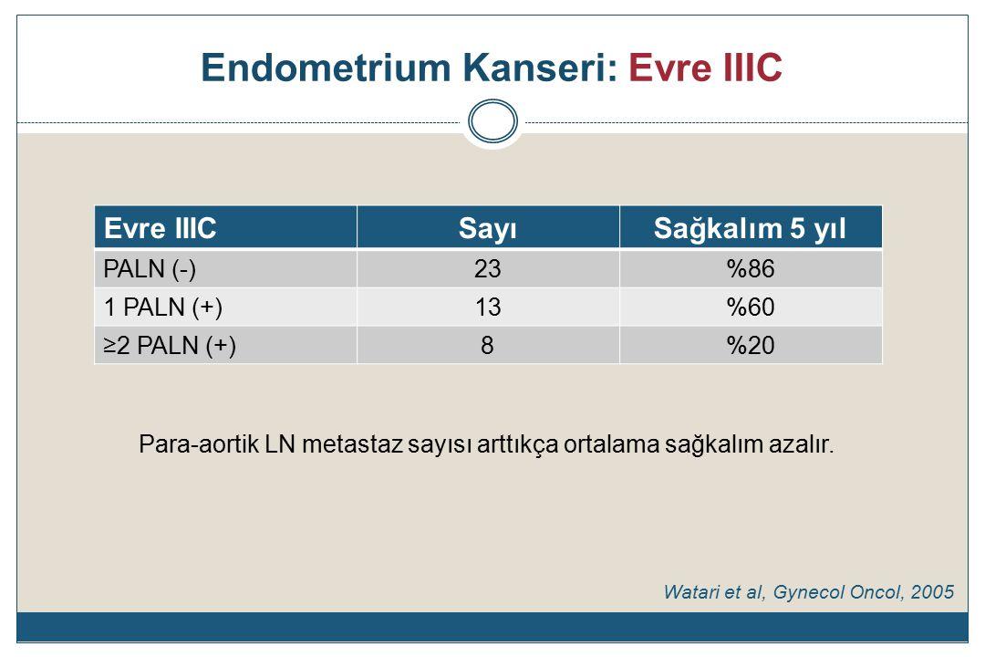Endometrium Kanseri: Evre IIIC Evre IIICSayıSağkalım 5 yıl PALN (-)23%86 1 PALN (+)13%60 ≥2 PALN (+)8%20 Watari et al, Gynecol Oncol, 2005 Para-aortik LN metastaz sayısı arttıkça ortalama sağkalım azalır.