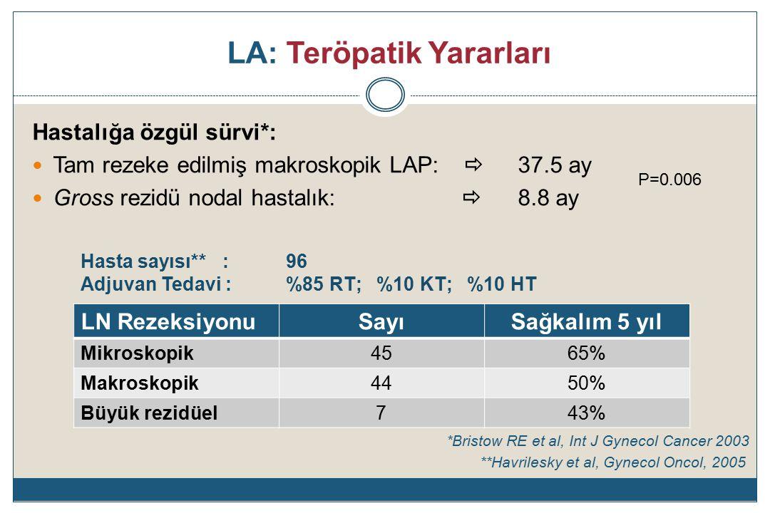 LA: Teröpatik Yararları Hastalığa özgül sürvi*: Tam rezeke edilmiş makroskopik LAP:  37.5 ay Gross rezidü nodal hastalık:  8.8 ay *Bristow RE et al, Int J Gynecol Cancer 2003 Hasta sayısı** :96 Adjuvan Tedavi :%85 RT; %10 KT; %10 HT LN RezeksiyonuSayıSağkalım 5 yıl Mikroskopik4565% Makroskopik4450% Büyük rezidüel743% P=0.006 **Havrilesky et al, Gynecol Oncol, 2005