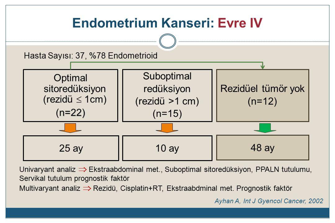 Endometrium Kanseri: Evre IV Optimal sitoredüksiyon (rezidü  1cm) n=22) (n=22) Suboptimal redüksiyon (rezidü >1 cm) (n=15) 25 ay 48 ay Hasta Sayısı: 37, %78 Endometrioid Ayhan A, Int J Gyencol Cancer, 2002 Rezidüel tümör yok (n=12) 10 ay Univaryant analiz  Ekstraabdominal met., Suboptimal sitoredüksiyon, PPALN tutulumu, Servikal tutulum prognostik faktör Multivaryant analiz  Rezidü, Cisplatin+RT, Ekstraabdminal met.
