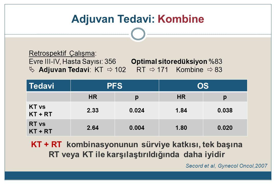 Adjuvan Tedavi: Kombine Retrospektif Çalışma: Evre III-IV, Hasta Sayısı: 356 Optimal sitoredüksiyon %83  Adjuvan Tedavi: KT  102 RT  171 Kombine  83 TedaviPFSOS HRp p KT vs KT + RT 2.330.0241.840.038 RT vs KT + RT 2.640.0041.800.020 KT + RT kombinasyonunun sürviye katkısı, tek başına RT veya KT ile karşılaştırıldığında daha iyidir Secord et al, Gynecol Oncol,2007