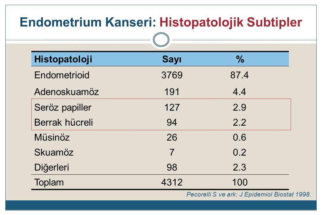 Endometrium Kanseri: Histopatolojik Subtipler HistopatolojiSayı% Endometrioid376987.4 Adenoskuamöz1914.4 Seröz papiller1272.9 Berrak hücreli942.2 Müsinöz260.6 Skuamöz70.2 Diğerleri982.3 Toplam4312100 Pecorelli S ve ark: J Epidemiol Biostat 1998.