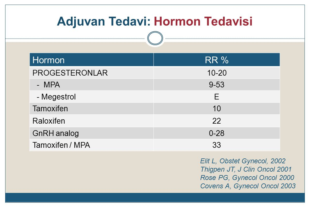 Adjuvan Tedavi: Hormon Tedavisi HormonRR % PROGESTERONLAR10-20 - MPA9-53 - MegestrolE Tamoxifen10 Raloxifen22 GnRH analog0-28 Tamoxifen / MPA33 Elit L, Obstet Gynecol, 2002 Thigpen JT, J Clin Oncol 2001 Rose PG, Gynecol Oncol 2000 Covens A, Gynecol Oncol 2003
