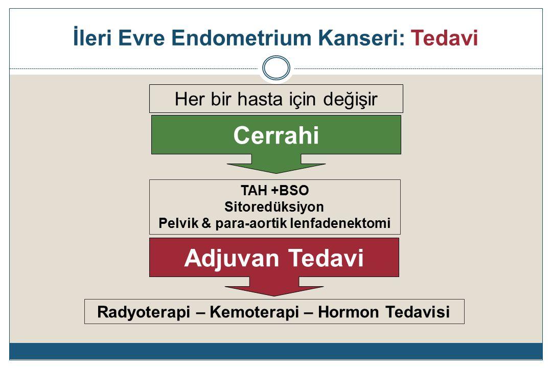 İleri Evre Endometrium Kanseri: Tedavi Sitoredüktif cerrahi  Maksimal sitoredüksiyon (R0)Görünen rezidü tümör yok  Optimal sitoredüksiyon (R1)≤ 1cm rezidü tümör  Suboptimal sitoredüksiyon (R2)> 1 cm rezidü tümör Kemoterapi Adjuvan / Neoadjuvan Radyoterapi Endokrin tedavi Kombinasyonlar