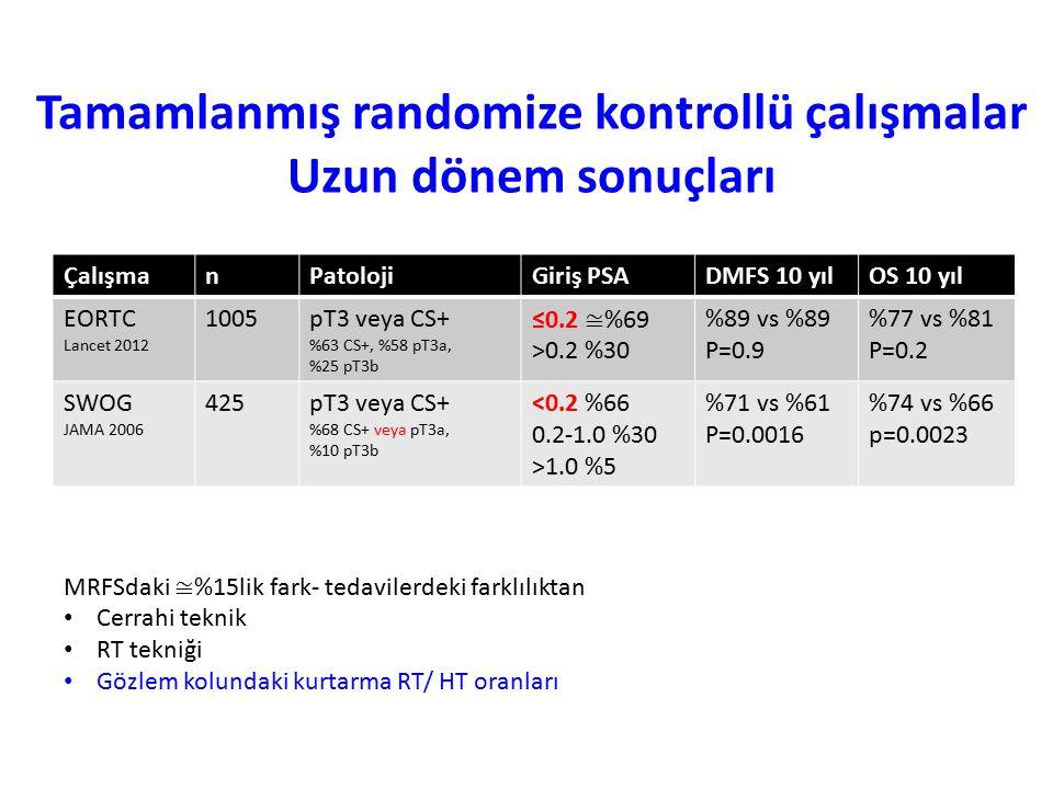 ÇalışmanPatolojiGiriş PSADMFS 10 yılOS 10 yıl EORTC Lancet 2012 1005pT3 veya CS+ %63 CS+, %58 pT3a, %25 pT3b ≤0.2 ≅ %69 >0.2 %30 %89 vs %89 P=0.9 %77