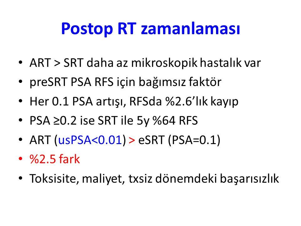 Postop RT zamanlaması ART > SRT daha az mikroskopik hastalık var preSRT PSA RFS için bağımsız faktör Her 0.1 PSA artışı, RFSda %2.6'lık kayıp PSA ≥0.2