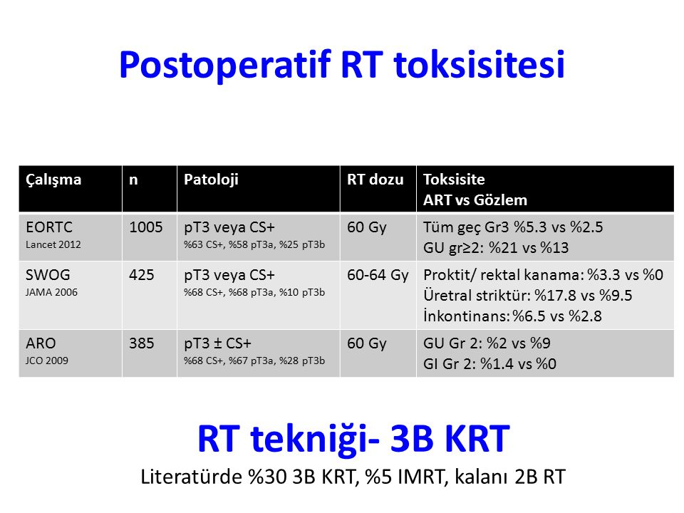 Postoperatif RT toksisitesi ÇalışmanPatolojiRT dozuToksisite ART vs Gözlem EORTC Lancet 2012 1005pT3 veya CS+ %63 CS+, %58 pT3a, %25 pT3b 60 GyTüm geç