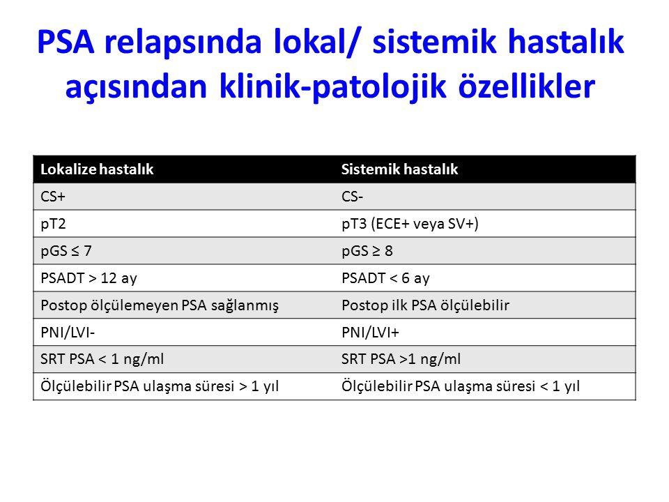 PSA relapsında lokal/ sistemik hastalık açısından klinik-patolojik özellikler Lokalize hastalıkSistemik hastalık CS+CS- pT2pT3 (ECE+ veya SV+) pGS ≤ 7