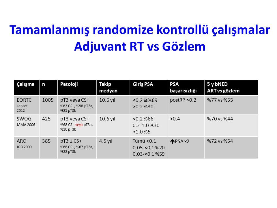 Tamamlanmış randomize kontrollü çalışmalar Adjuvant RT vs Gözlem ÇalışmanPatolojiTakip medyan Giriş PSAPSA başarısızlığı 5 y bNED ART vs gözlem EORTC