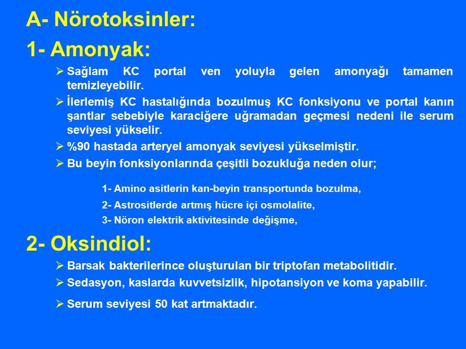 A- Nörotoksinler: 1- Amonyak:  Sağlam KC portal ven yoluyla gelen amonyağı tamamen temizleyebilir.  İlerlemiş KC hastalığında bozulmuş KC fonksiyonu
