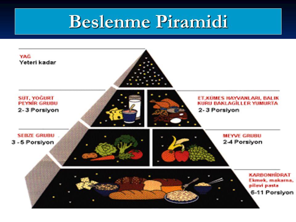 Beslenme Piramidi