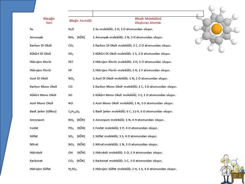 Bileşiğin İsmi Bileğin Formülü Bileşik Molekülünü Oluşturan Atomlar SuH2OH2O1 Su molekülü; 2 H, 1 O atomundan oluşur.
