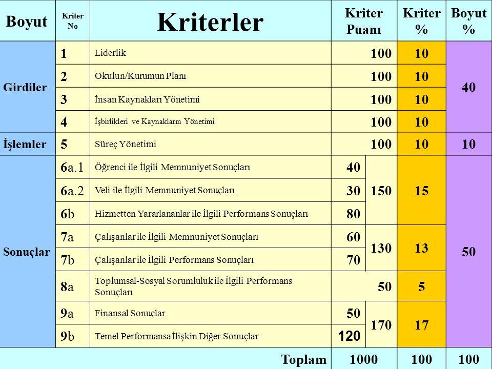 Boyut Kriter No Kriterler Kriter Puanı Kriter % Boyut % Girdiler 1 Liderlik 10010 40 2 Okulun/Kurumun Planı 10010 3 İnsan Kaynakları Yönetimi 10010 4