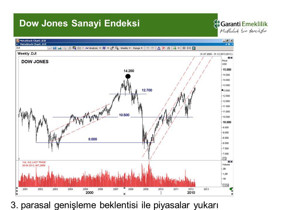 Dow Jones Sanayi Endeksi 3. parasal genişleme beklentisi ile piyasalar yukarı