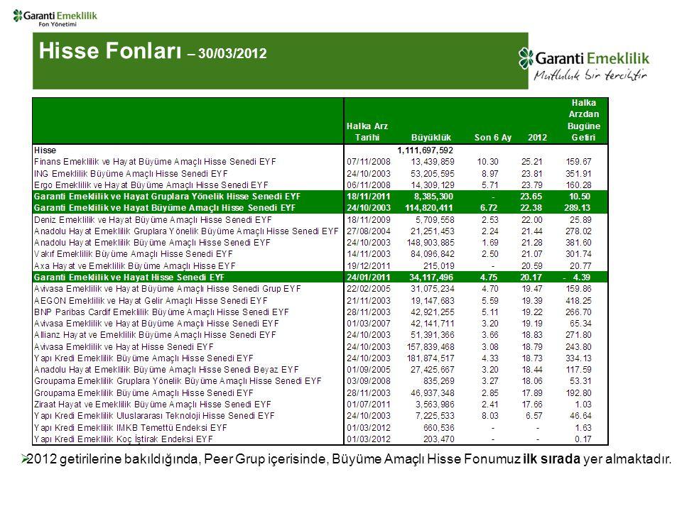 Hisse Fonları – 30/03/2012  2012 getirilerine bakıldığında, Peer Grup içerisinde, Büyüme Amaçlı Hisse Fonumuz ilk sırada yer almaktadır.
