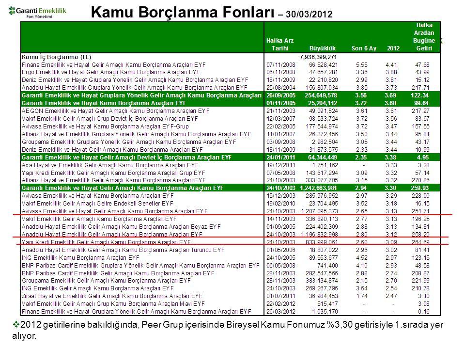 Kamu Borçlanma Fonları – 30/03/2012  2012 getirilerine bakıldığında, Peer Grup içerisinde Bireysel Kamu Fonumuz %3,30 getirisiyle 1.sırada yer alıyor.