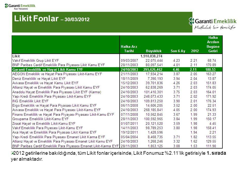  2012 getirilerine bakıldığında, tüm Likit fonlar içerisinde, Likit Fonumuz %2.11'lik getirisiyle 1.