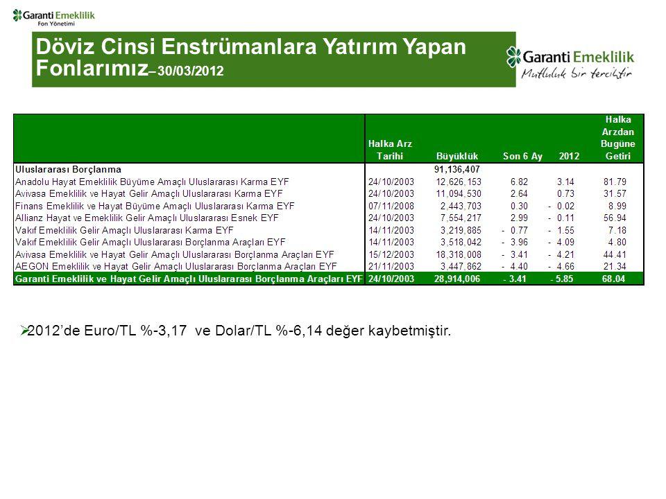 Döviz Cinsi Enstrümanlara Yatırım Yapan Fonlarımız – 30/03/2012  2012'de Euro/TL %-3,17 ve Dolar/TL %-6,14 değer kaybetmiştir.