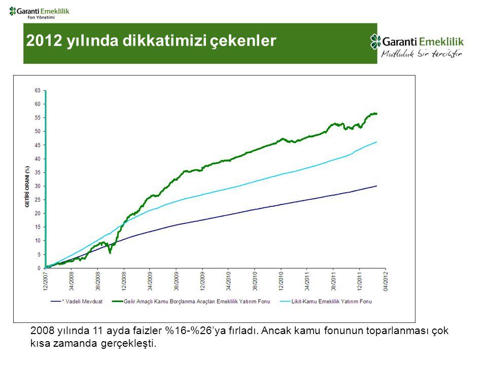 2012 yılında dikkatimizi çekenler 2008 yılında 11 ayda faizler %16-%26'ya fırladı.