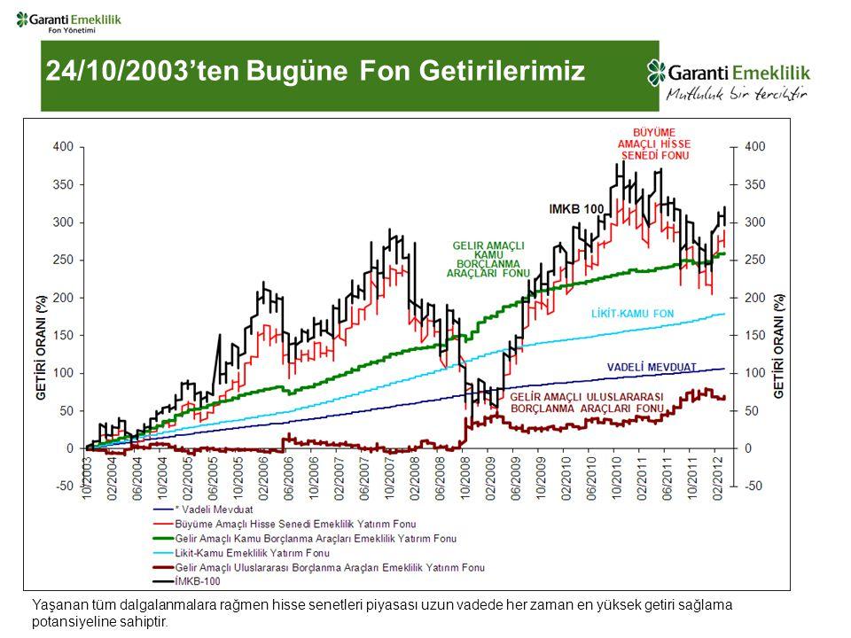 24/10/2003'ten Bugüne Fon Getirilerimiz Yaşanan tüm dalgalanmalara rağmen hisse senetleri piyasası uzun vadede her zaman en yüksek getiri sağlama potansiyeline sahiptir.