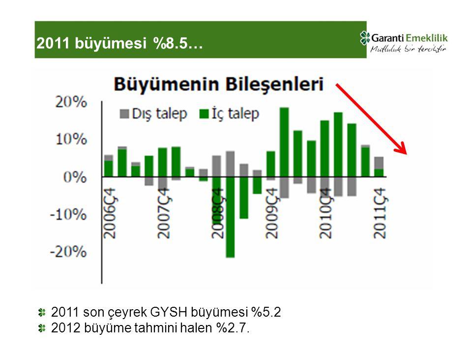 2011 büyümesi %8.5… 2011 son çeyrek GYSH büyümesi %5.2 2012 büyüme tahmini halen %2.7.