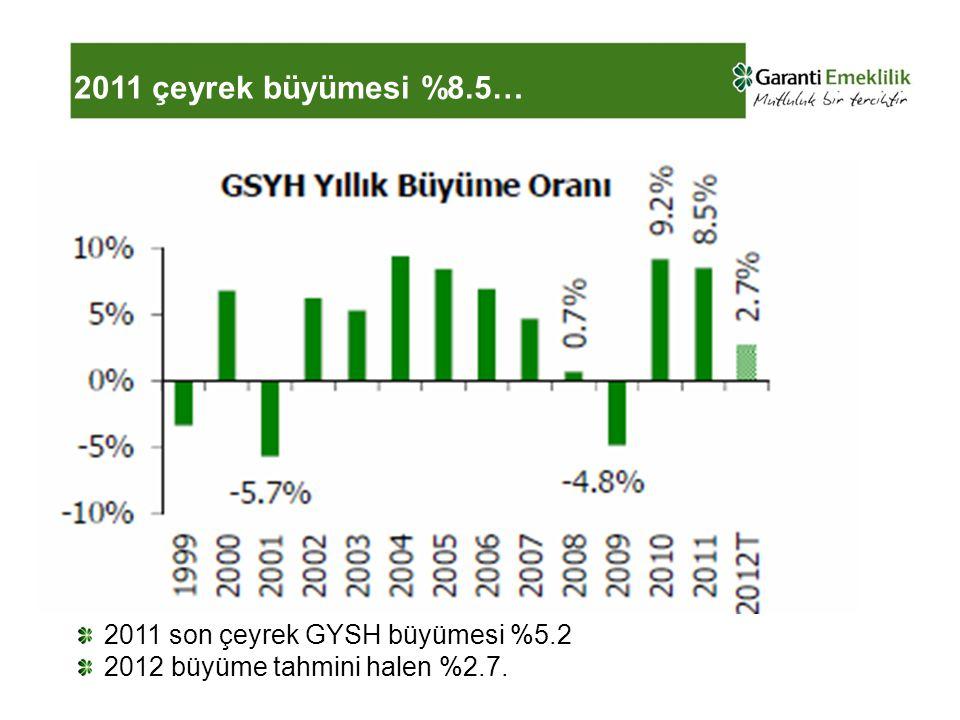 2011 çeyrek büyümesi %8.5… 2011 son çeyrek GYSH büyümesi %5.2 2012 büyüme tahmini halen %2.7.