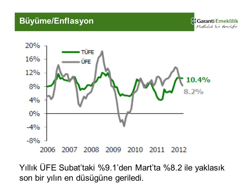 Büyüme/Enflasyon Yıllık ÜFE Subat'taki %9.1'den Mart'ta %8.2 ile yaklasık son bir yılın en düsügüne geriledi.