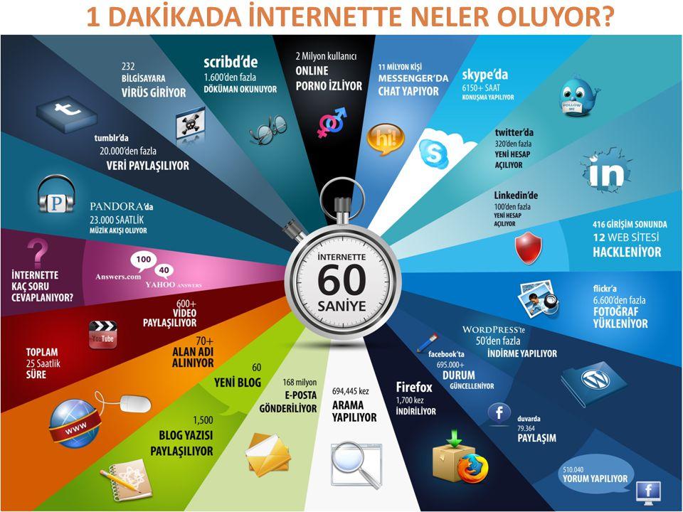Türkiye'de İnternet Kullanımı  40 milyondan fazla internet kullanıcısı var.  Kullanıcıların %78'i sosyal paylaşım ağları için internete giriyor.  1