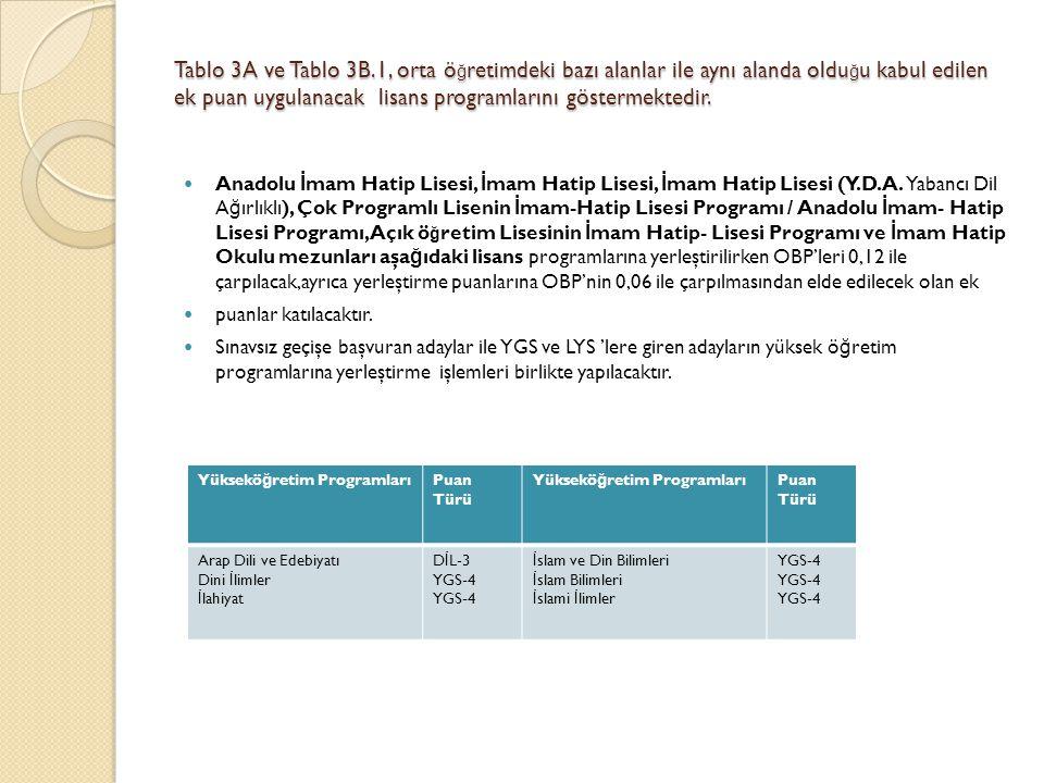 Tablo 3A ve Tablo 3B.1, orta ö ğ retimdeki bazı alanlar ile aynı alanda oldu ğ u kabul edilen ek puan uygulanacak lisans programlarını göstermektedir.
