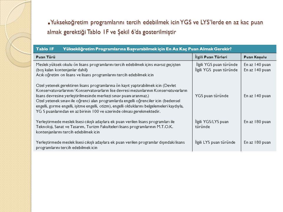 Yukseko ğ retim programlarını tercih edebilmek icin YGS ve LYS'lerde en az kac puan almak gerekti ğ i Tablo 1F ve Şekil 6'da gosterilmiştir Tablo 1F Yüksekö ğ retim Programlarına Başvurabilmek için En Az Kaç Puan Almak Gerekir.