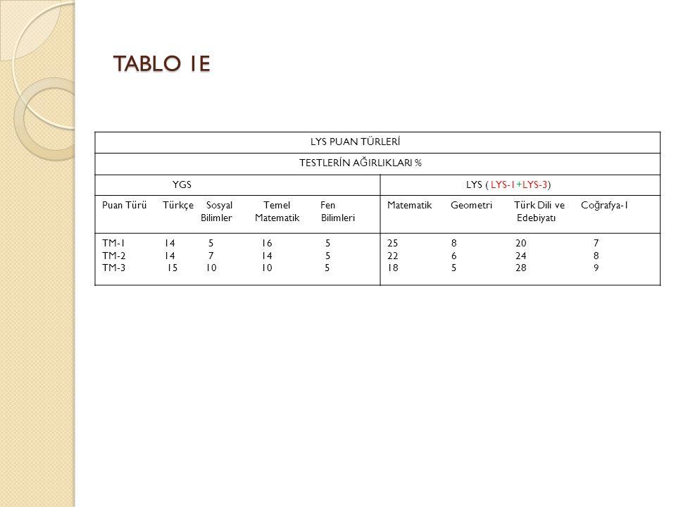 TABLO 1E LYS PUAN TÜRLER İ TESTLER İ N A Ğ IRLIKLARI % YGS LYS ( LYS-1+LYS-3) Puan Türü Türkçe Sosyal Temel Fen Bilimler Matematik Bilimleri Matematik Geometri Türk Dili ve Co ğ rafya-1 Edebiyatı TM-1 14 5 16 5 TM-2 14 7 14 5 TM-3 15 10 10 5 25 8 20 7 22 6 24 8 18 5 28 9