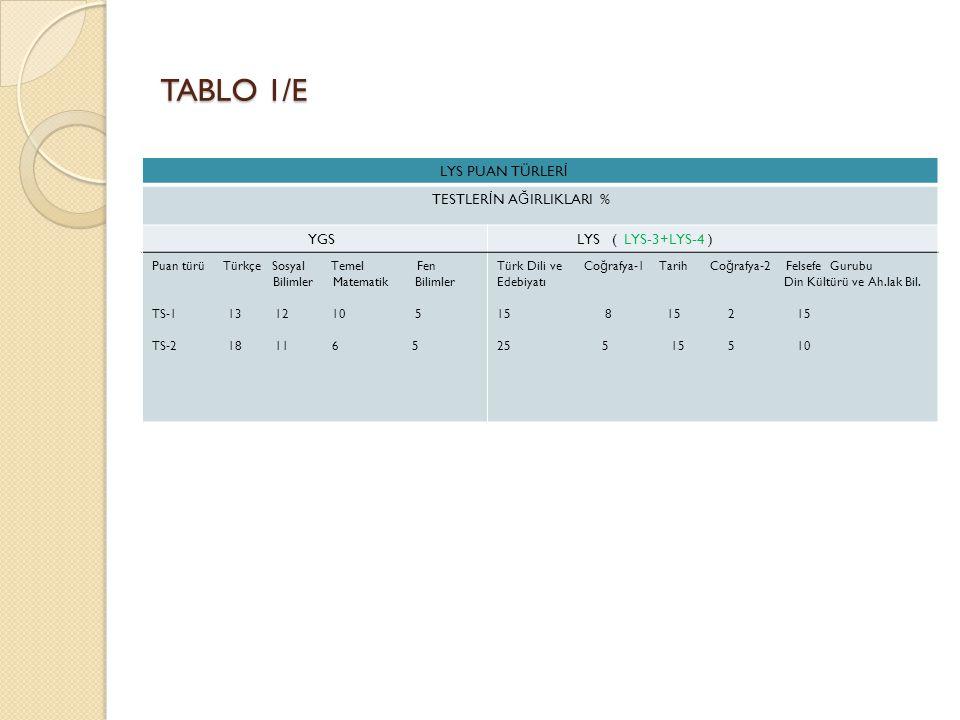 TABLO 1/E LYS PUAN TÜRLER İ TESTLER İ N A Ğ IRLIKLARI % YGS LYS ( LYS-3+LYS-4 ) Puan türü Türkçe Sosyal Temel Fen Bilimler Matematik Bilimler TS-1 13 12 10 5 TS-2 18 11 6 5 Türk Dili ve Co ğ rafya-1 Tarih Co ğ rafya-2 Felsefe Gurubu Edebiyatı Din Kültürü ve Ah.lak Bil.