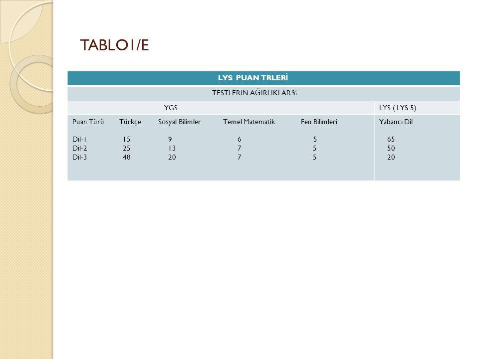 TABLO1/E LYS PUAN TRLER İ TESTLER İ N A Ğ IRLIKLAR % YGSLYS ( LYS 5) Puan Türü Türkçe Sosyal Bilimler Temel Matematik Fen Bilimleri Dil-1 15 9 6 5 Dil-2 25 13 7 5 Dil-3 48 20 7 5 Yabancı Dil 65 50 20