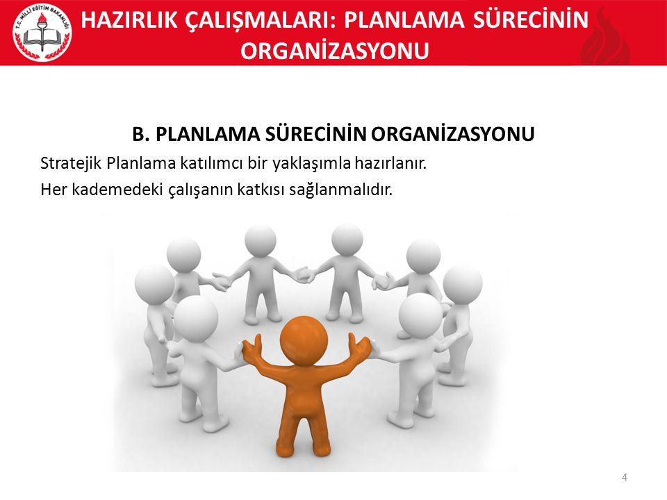 4 HAZIRLIK ÇALIȘMALARI: PLANLAMA SÜRECİNİN ORGANİZASYONU B. PLANLAMA SÜRECİNİN ORGANİZASYONU Stratejik Planlama katılımcı bir yaklaşımla hazırlanır. H