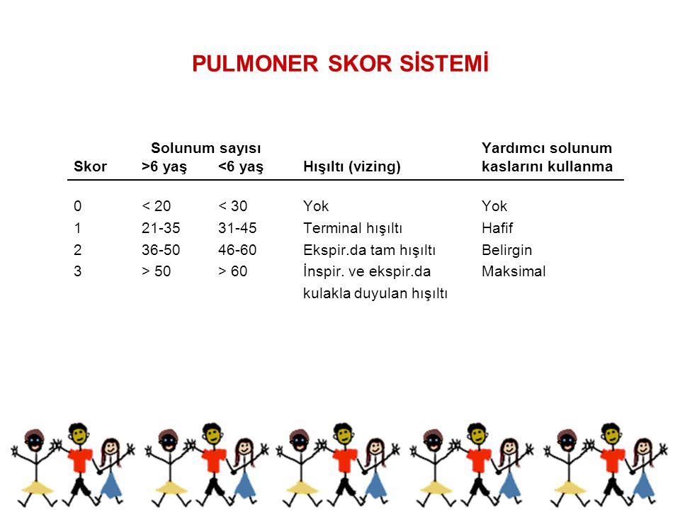 PULMONER SKOR SİSTEMİ Solunum sayısı Yardımcı solunum Skor>6 yaş <6 yaş Hışıltı (vizing) kaslarını kullanma 0 < 20 < 30 YokYok 1 21-35 31-45 Terminal