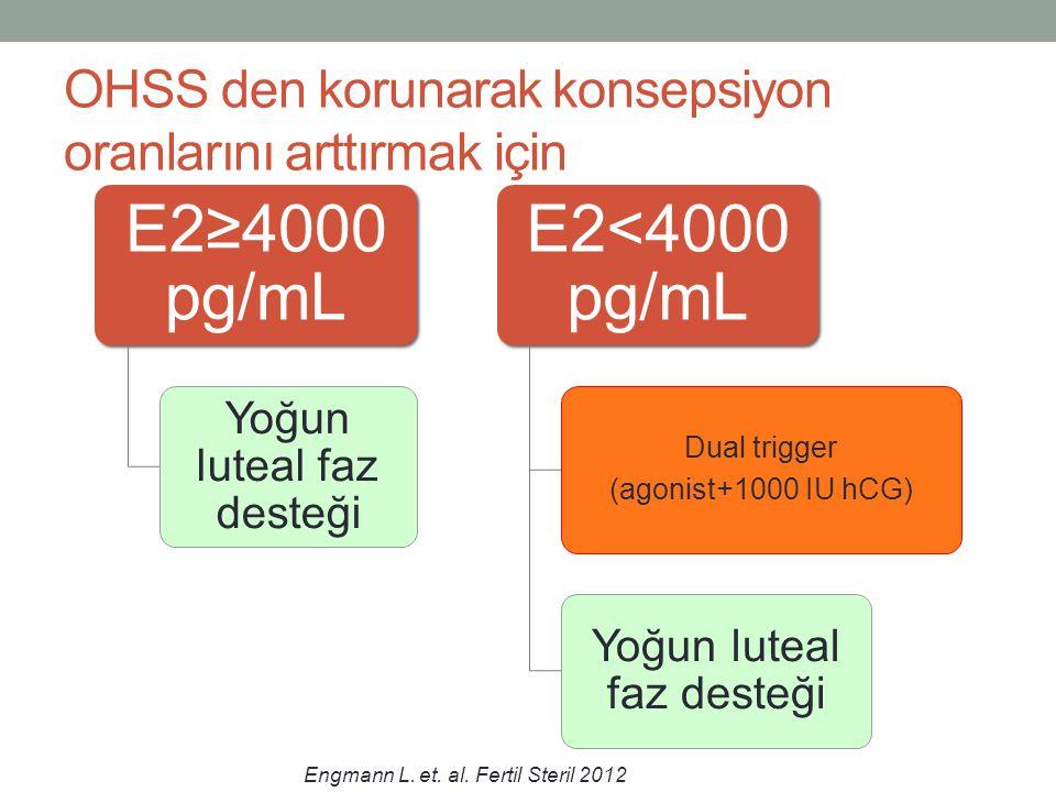 OHSS den korunarak konsepsiyon oranlarını arttırmak için E2≥4000 pg/mL Yoğun luteal faz desteği E2<4000 pg/mL Dual trigger (agonist+1000 IU hCG) Yoğun
