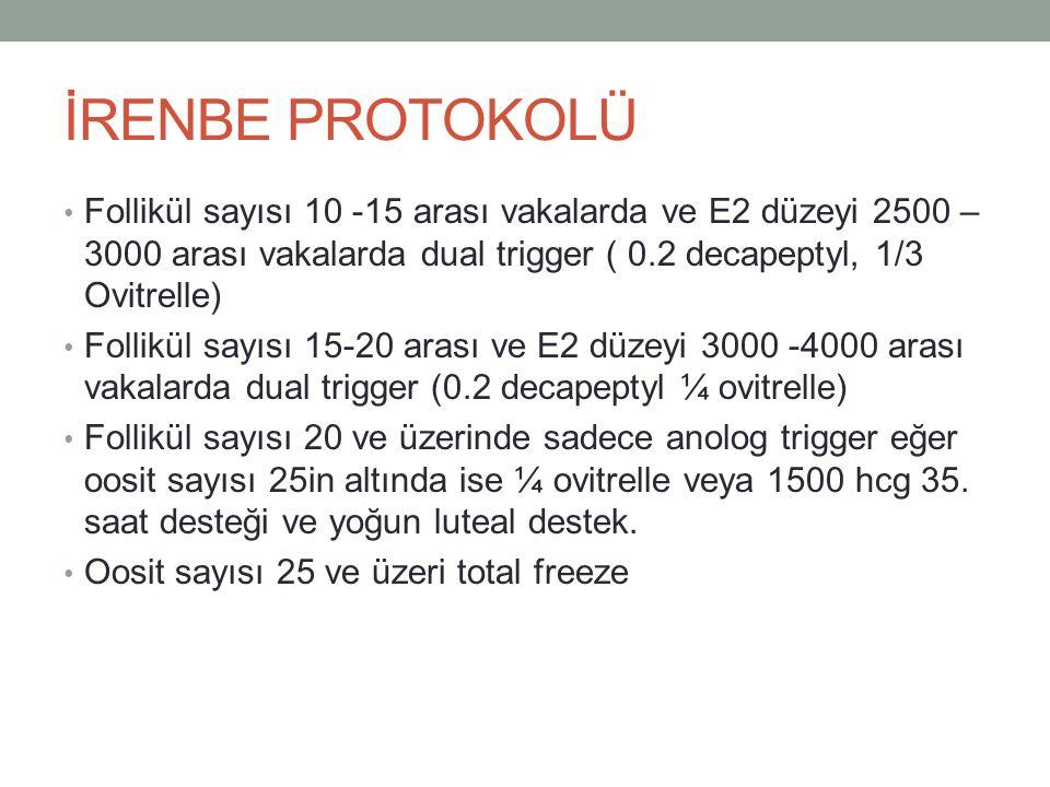 İRENBE PROTOKOLÜ Follikül sayısı 10 -15 arası vakalarda ve E2 düzeyi 2500 – 3000 arası vakalarda dual trigger ( 0.2 decapeptyl, 1/3 Ovitrelle) Follikü