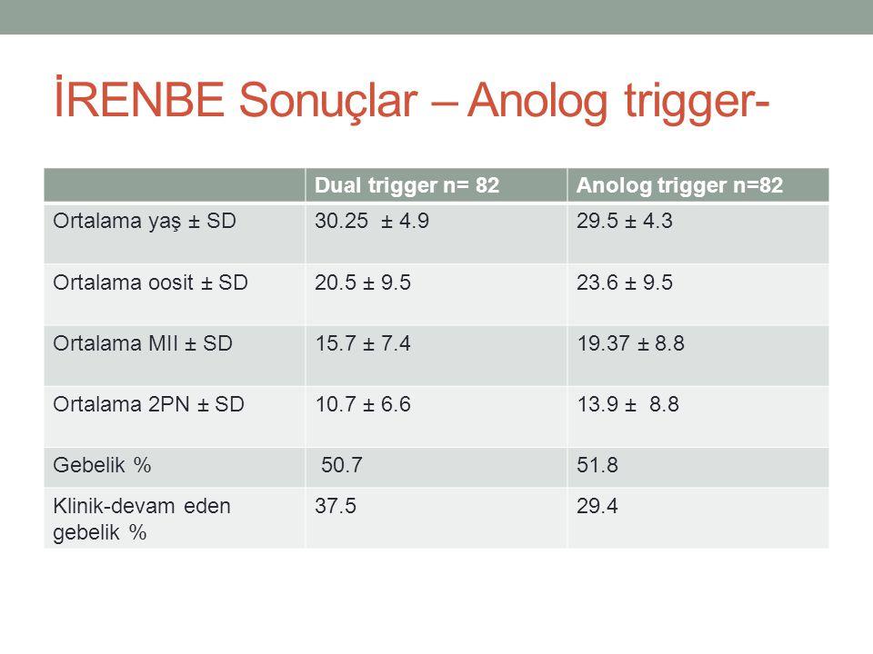 İRENBE Sonuçlar – Anolog trigger- Dual trigger n= 82Anolog trigger n=82 Ortalama yaş ± SD30.25 ± 4.929.5 ± 4.3 Ortalama oosit ± SD20.5 ± 9.523.6 ± 9.5