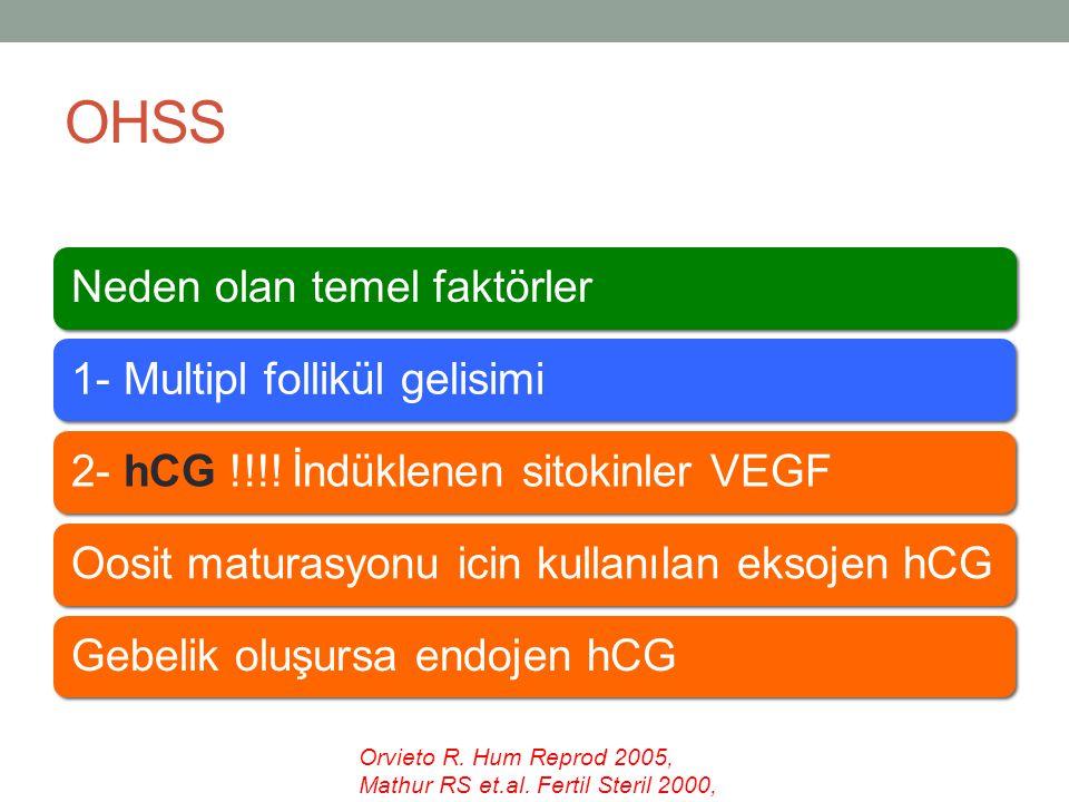 OHSS Neden olan temel faktörler1- Multipl follikül gelisimi2- hCG !!!! İndüklenen sitokinler VEGFOosit maturasyonu icin kullanılan eksojen hCGGebelik