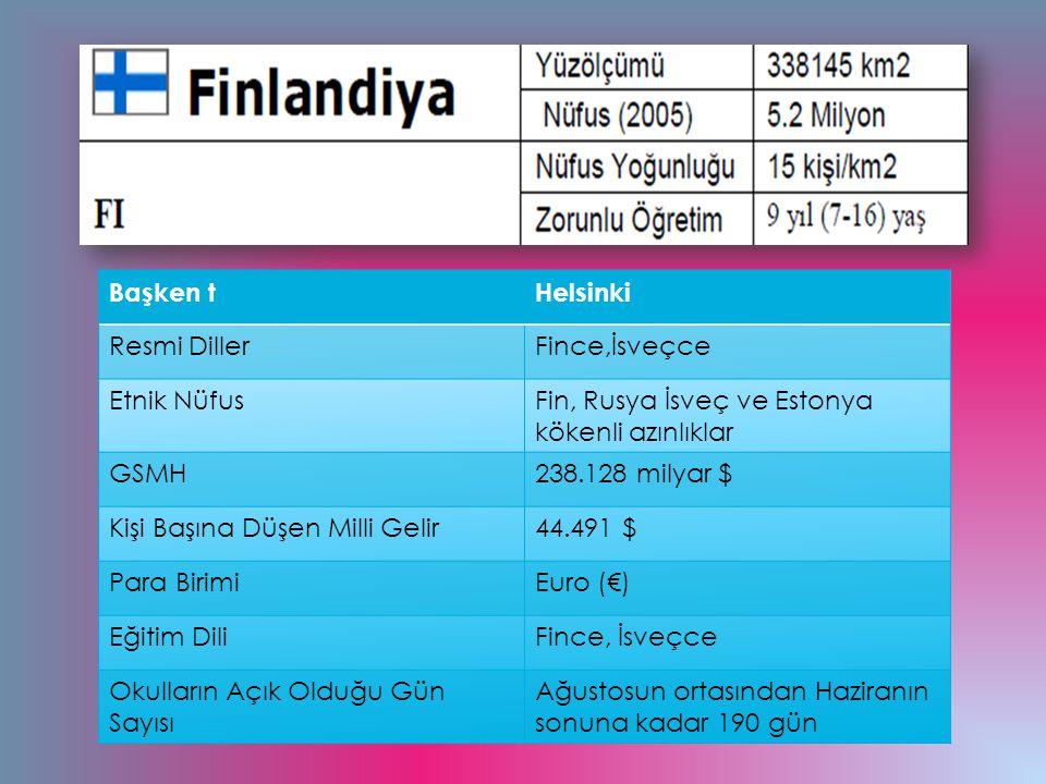 Başken tHelsinki Resmi DillerFince,İsveçce Etnik NüfusFin, Rusya İsveç ve Estonya kökenli azınlıklar GSMH238.128 milyar $ Kişi Başına Düşen Milli Geli