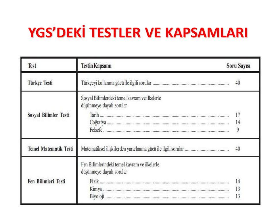 Bolu RAM12 YGS'DEKİ TESTLER VE KAPSAMLARI