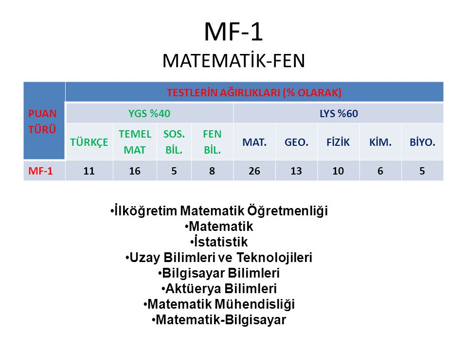 MF-1 MATEMATİK-FEN PUAN TÜRÜ TESTLERİN AĞIRLIKLARI (% OLARAK) YGS %40LYS %60 TÜRKÇE TEMEL MAT SOS.