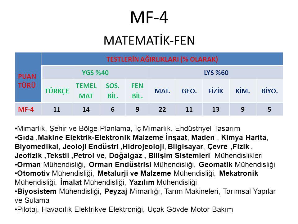 MF-4 MATEMATİK-FEN PUAN TÜRÜ TESTLERİN AĞIRLIKLARI (% OLARAK) YGS %40LYS %60 TÜRKÇE TEMEL MAT SOS.