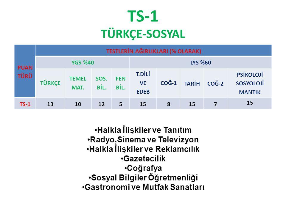 TS-1 TÜRKÇE-SOSYAL PUAN TÜRÜ TESTLERİN AĞIRLIKLARI (% OLARAK) YGS %40LYS %60 TÜRKÇE TEMEL MAT.