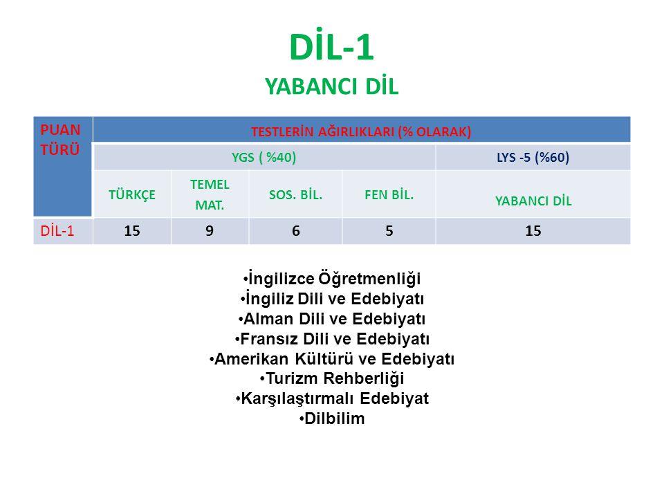 DİL-1 YABANCI DİL PUAN TÜRÜ TESTLERİN AĞIRLIKLARI (% OLARAK) YGS ( %40)LYS -5 (%60) TÜRKÇE TEMEL MAT.