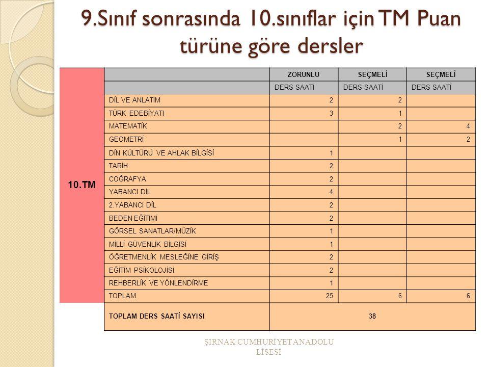 4.YD İ L Grubu Puan Türleri Türkçe % T.Mat % Sosyal % Fen B.