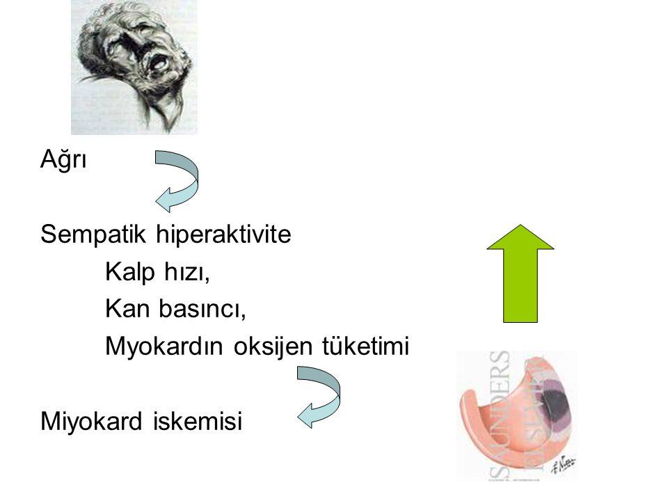 Ağrı Sempatik hiperaktivite Kalp hızı, Kan basıncı, Myokardın oksijen tüketimi Miyokard iskemisi