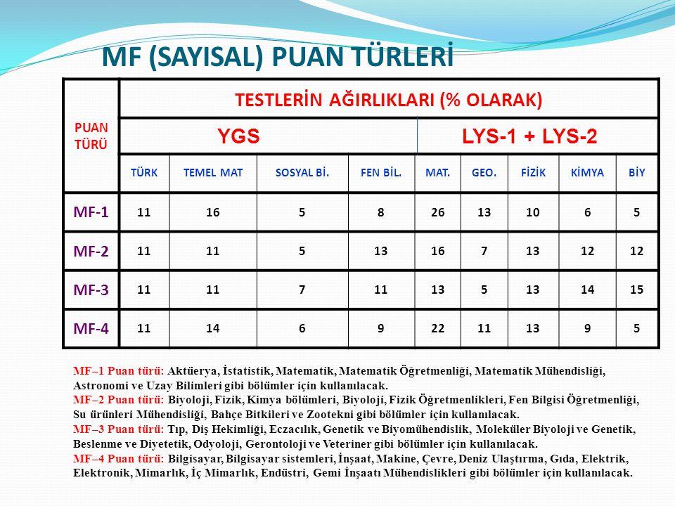 MF (SAYISAL) PUAN TÜRLERİ PUAN TÜRÜ TESTLERİN AĞIRLIKLARI (% OLARAK) YGS LYS-1 + LYS-2 TÜRKTEMEL MATSOSYAL Bİ.FEN BİL.MAT.GEO.FİZİKKİMYABİY MF-1 11165