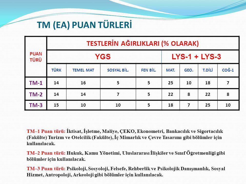TM (EA) PUAN TÜRLERİ PUAN TÜRÜ TESTLERİN AĞIRLIKLARI (% OLARAK) YGS LYS-1 + LYS-3 TÜRKTEMEL MATSOSYAL BİL.FEN BİL.MAT.GEO.T.DİLİCOĞ-1 TM-1 1416552510187 TM-2 14 75228 8 TM-3 1510 51872510 TM–1 Puan türü: İktisat, İşletme, Maliye, ÇEKO, Ekonometri, Bankacılık ve Sigortacılık (Fakülte) Turizm ve Otelcilik (Fakülte), İç Mimarlık ve Çevre Tasarımı gibi bölümler için kullanılacak.