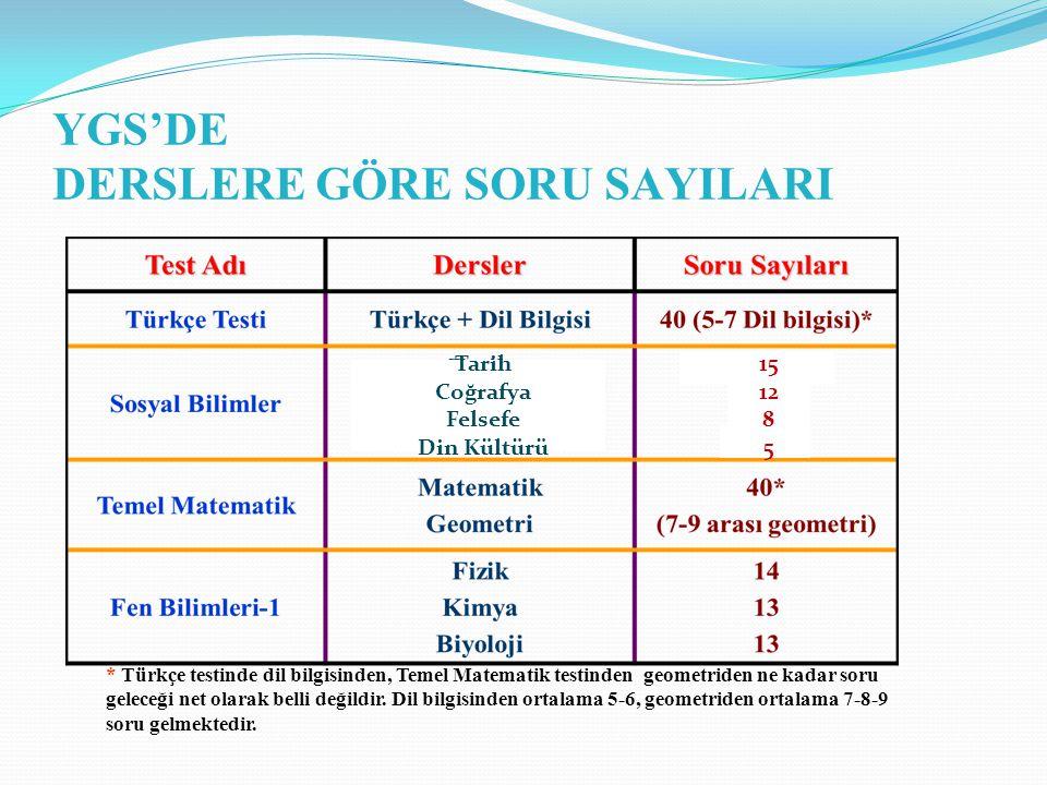 YGS'DE DERSLERE GÖRE SORU SAYILARI * Türkçe testinde dil bilgisinden, Temel Matematik testinden geometriden ne kadar soru geleceği net olarak belli değildir.