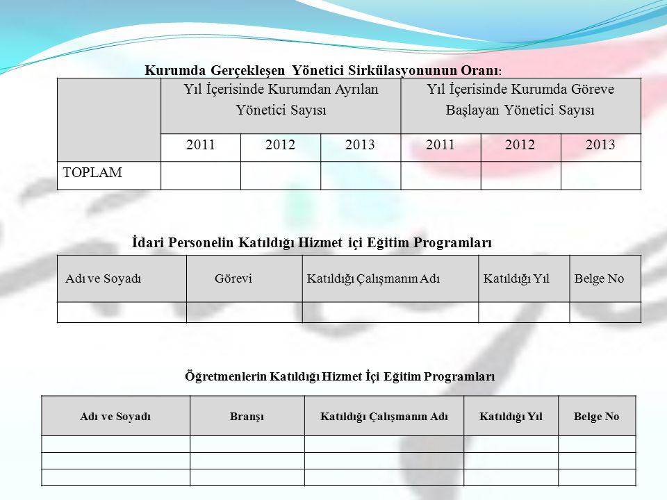 Yıl İçerisinde Kurumdan Ayrılan Yönetici Sayısı Yıl İçerisinde Kurumda Göreve Başlayan Yönetici Sayısı 201120122013201120122013 TOPLAM Kurumda Gerçekl
